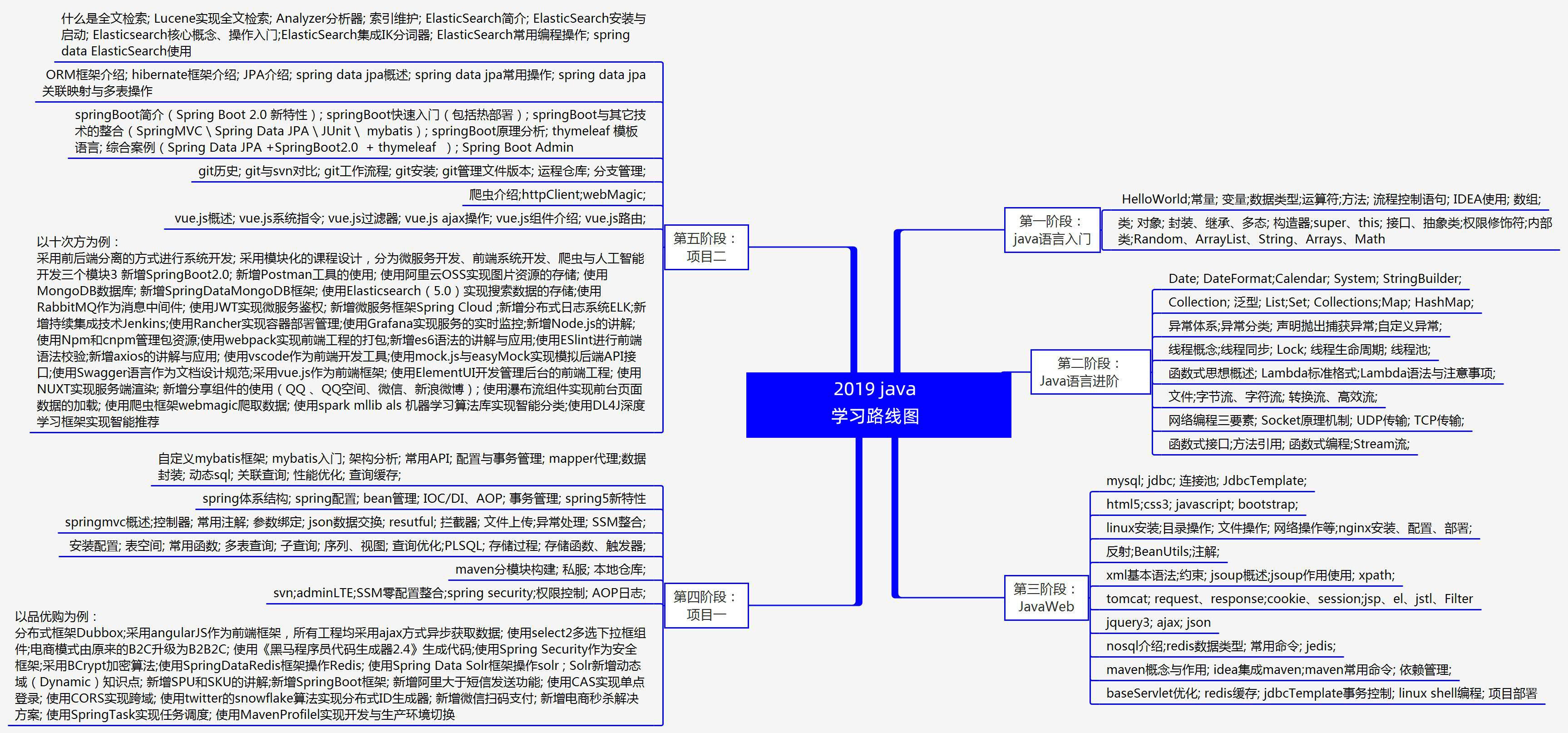 2019java学习路线图.jpg